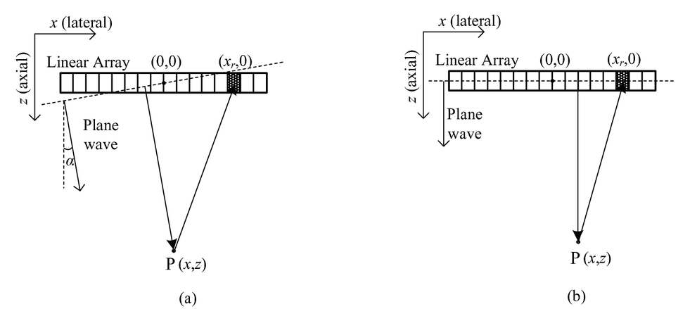 Minimum variance beamformers for coherent plane-wave compounding