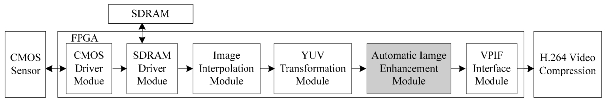 Design and FPGA implementation of real-time automatic image