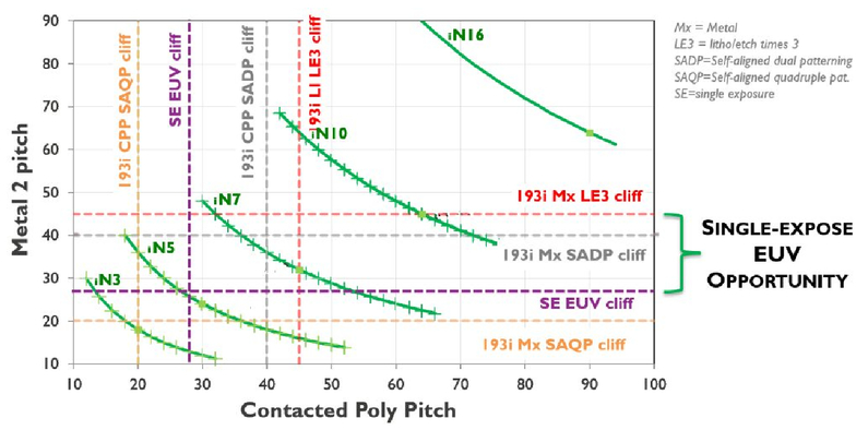 Single exposure EUV patterning of BEOL metal layers on the