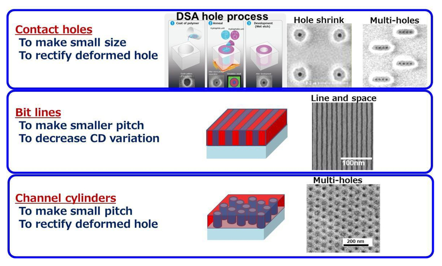 Wide-range directed self-assembly lithography enabling wider