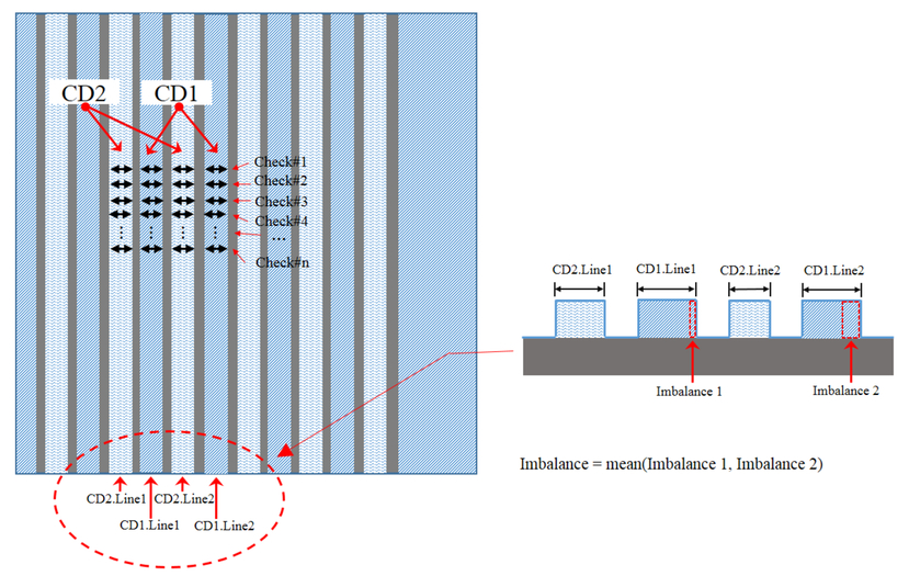 Monitoring of multi-patterning processes in production environment