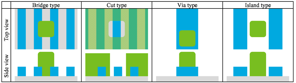 Pattern uniformity control in integrated structures
