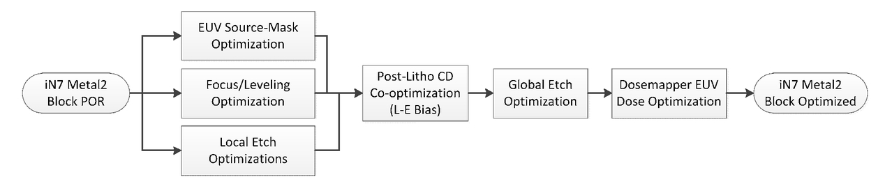 Co-optimization of lithographic and patterning processes for