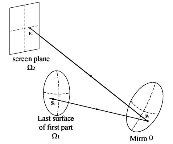 design of an ultra short throw catadioptric projection lens with a Home Theater AV Receiver Hook Up with Diagram 00083 psisdg10154 101540s page 3 2