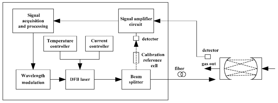 Signal detection circuit design of HCN measurement system based on TDLAS