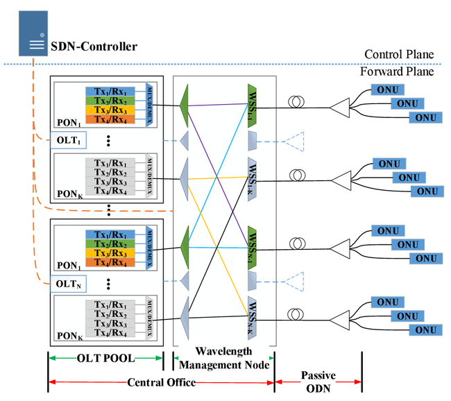 Software defined multi-OLT passive optical network for flexible