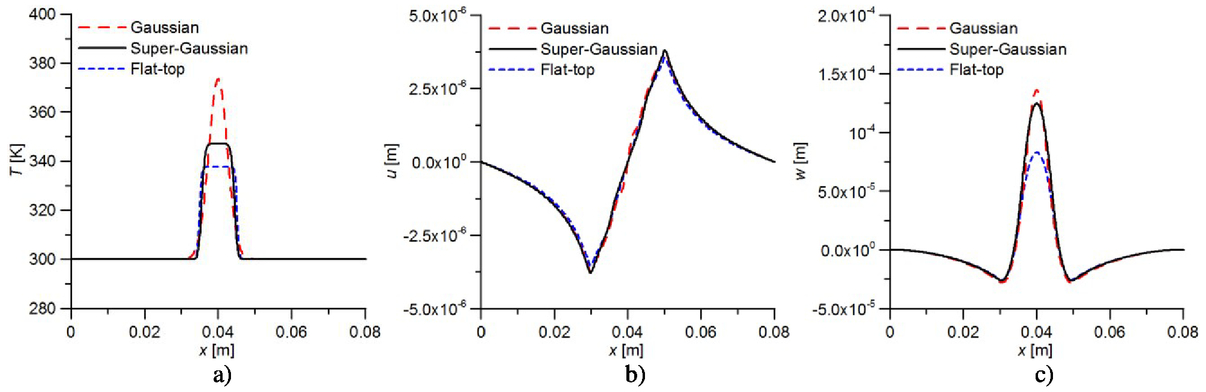 Investigations of high power laser beam interaction with material by