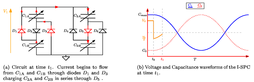 A mathematical model for an integrated self priming dielectric