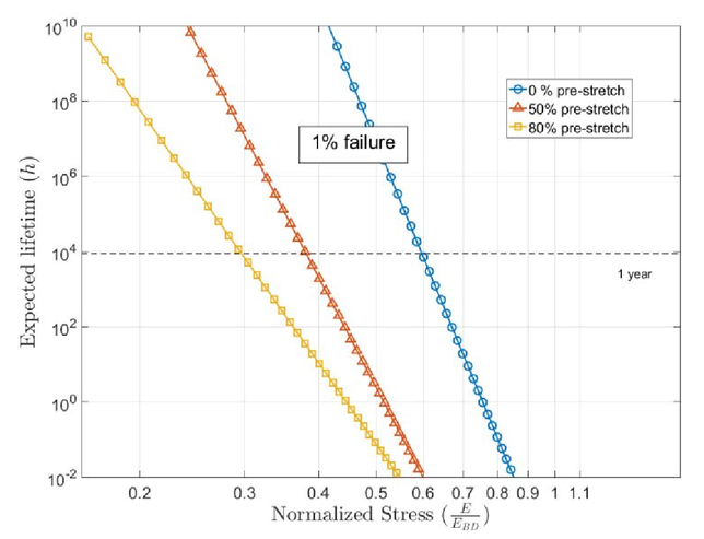 Mechanical Stretch Influence On Lifetime Of Dielectric