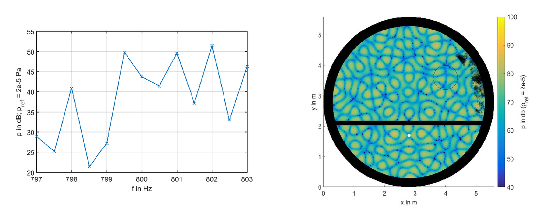 Acoustic design of boundary segments in aircraft fuselages
