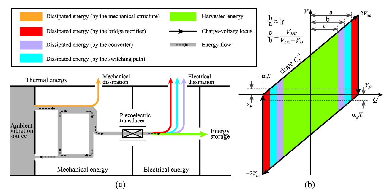 Impedance Analysis Of Piezoelectric Energy Harvesting System Using Circuit 00110 Psisdg10164 101642q Page 5 2