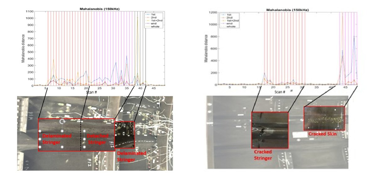 Development of an ultrasonic nondestructive inspection
