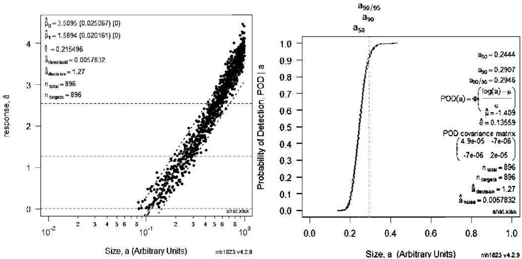 Optimizing probability of detection point estimate demonstration