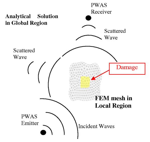 Predictive simulation of guide-wave structural health monitoring