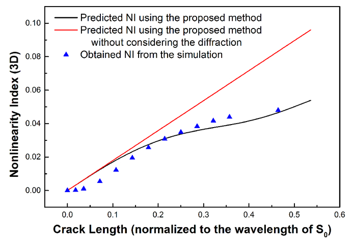 A three-dimensional analytical model for interpreting contact