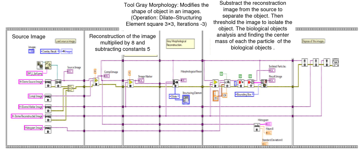 Using labview for real time monitoring and tracking of multiple 00268psisdg10170101703hpage52g fandeluxe Gallery
