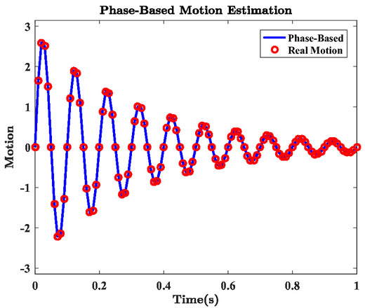 Mode extraction on wind turbine blades via phase-based video