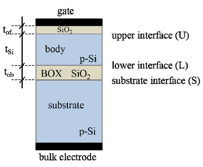 Modeling high-frequency capacitance in SOI MOS capacitors