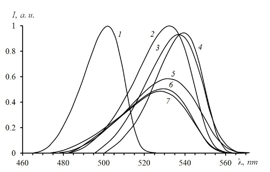 Conversion Of Broadband Ir Radiation And Structural Disorder In