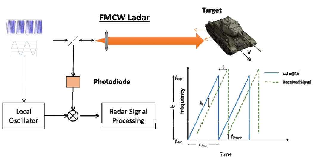 Frequency modulated continuous wave lidar performance model