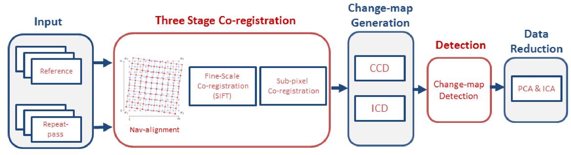 Towards adaptive thresholding for sub-pixel co-registration