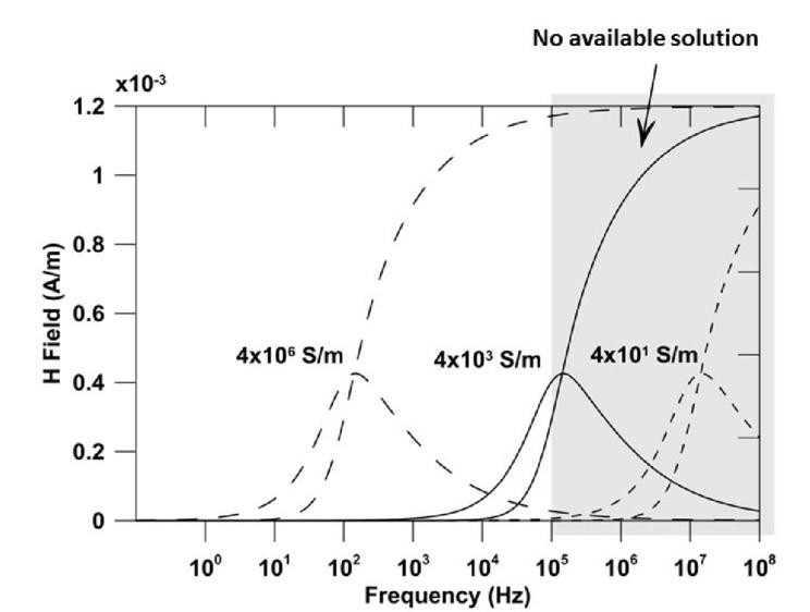 Void and landmine detection using the HFEMI sensor