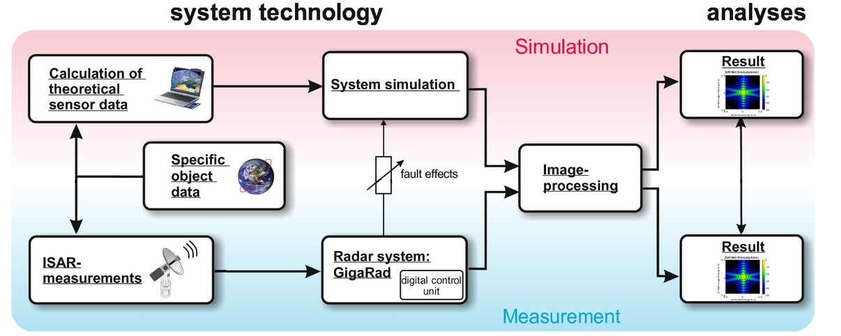 IoSiS: a radar system for imaging of satellites in space