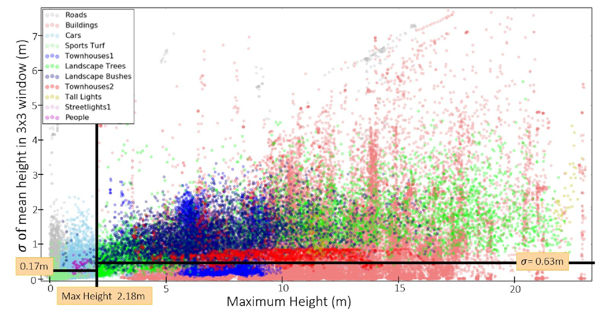 Classification and identification of small objects in complex urban