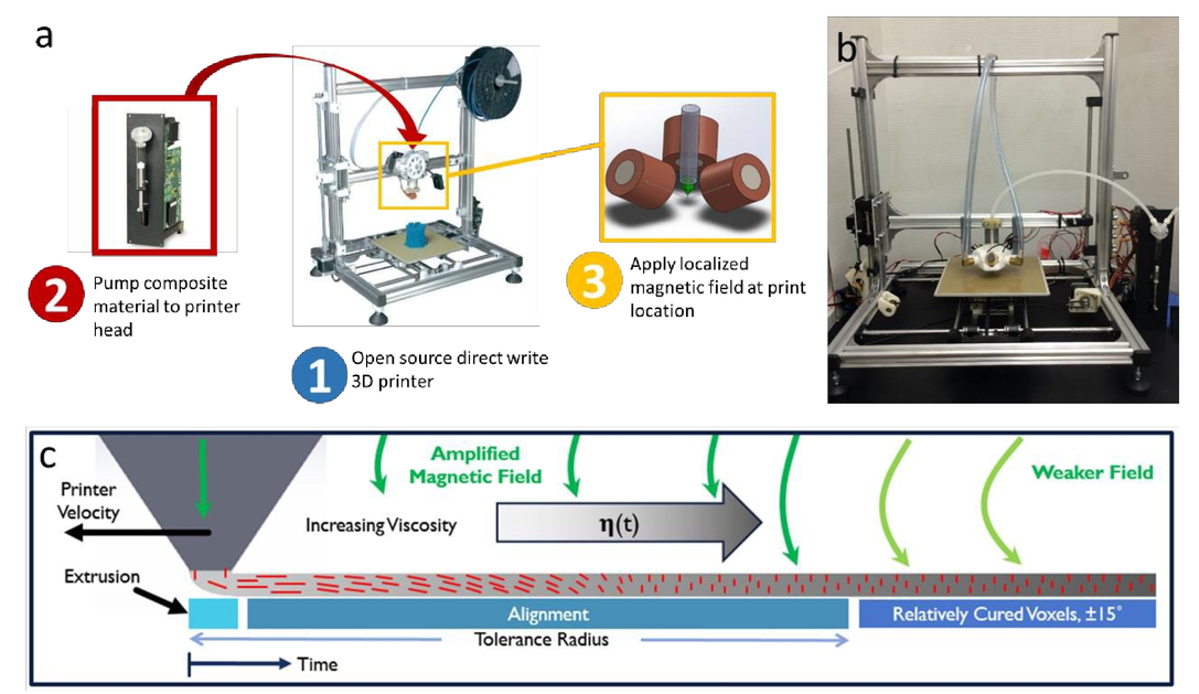 Direct-write 3D printing of composite materials with