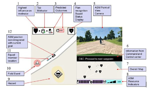 Situation awareness-based agent transparency for human-autonomy
