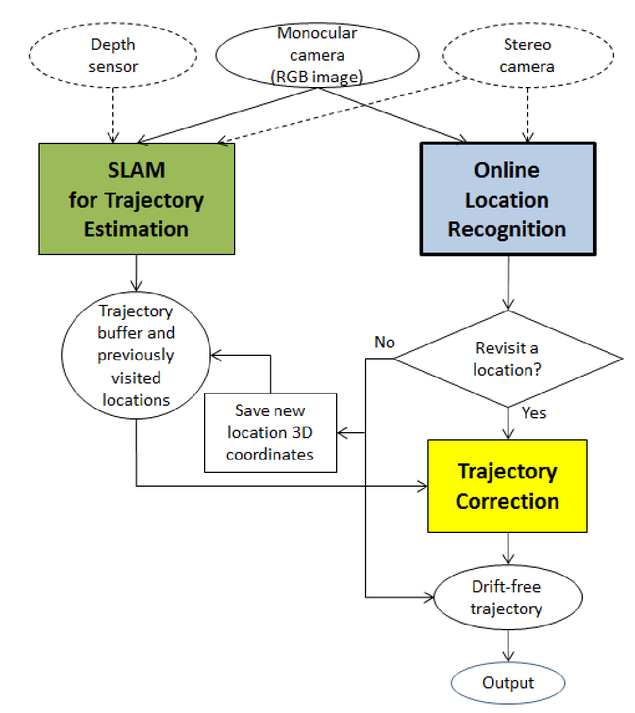 Online location recognition for drift-free trajectory estimation and