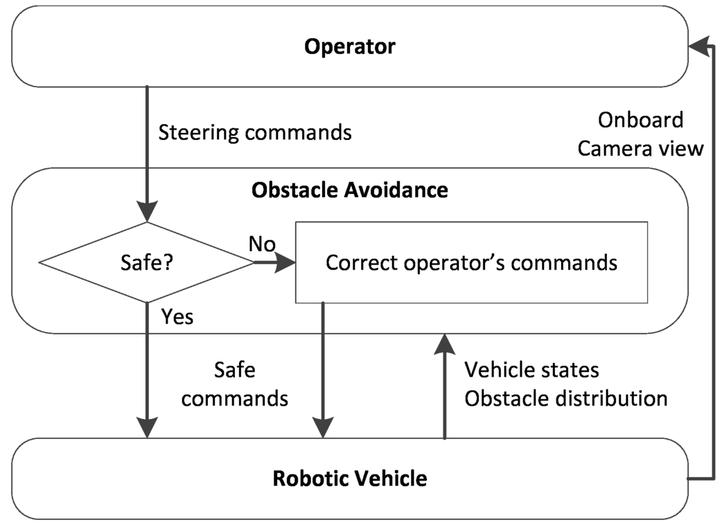 Unobtrusive And Assistive Obstacle Avoidance For Tele Operation Of Opto Interrupter 101 Tangent Audio 00463 Psisdg10195 101950w Page 3 1