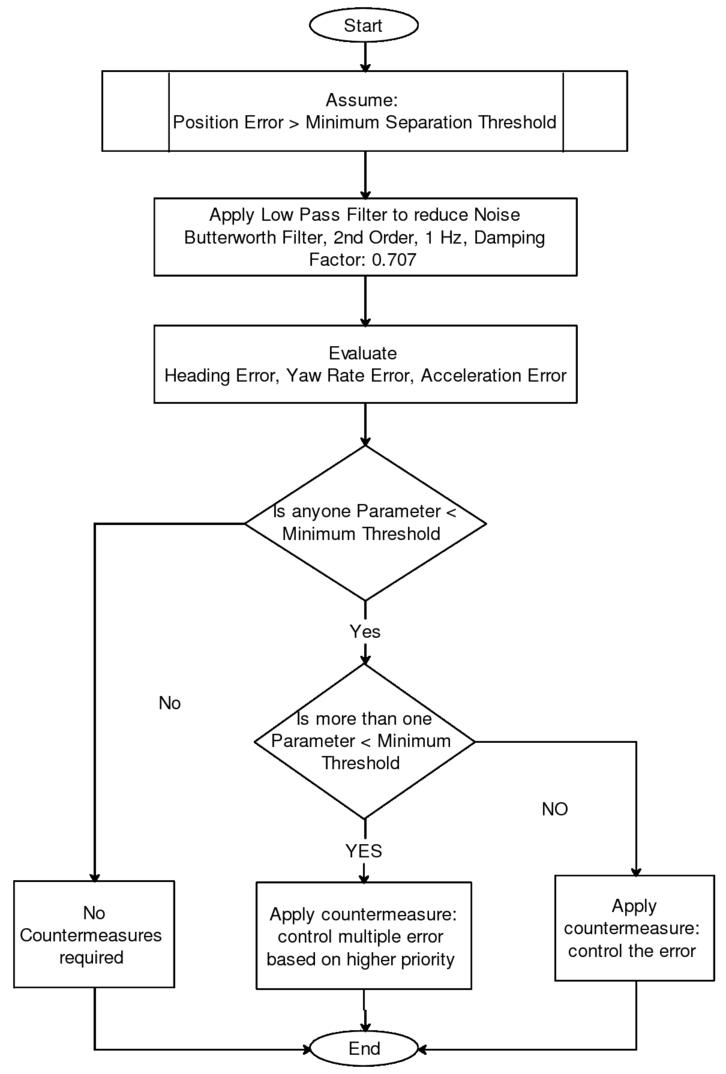 UAVs: on development of fuzzy model for categorization of