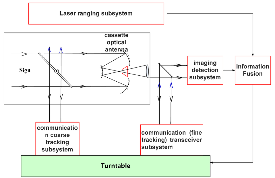 Research on the new type of multi-functional satellite system for