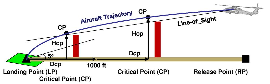 Sensor data/cueing continuum for rotorcraft degraded visual