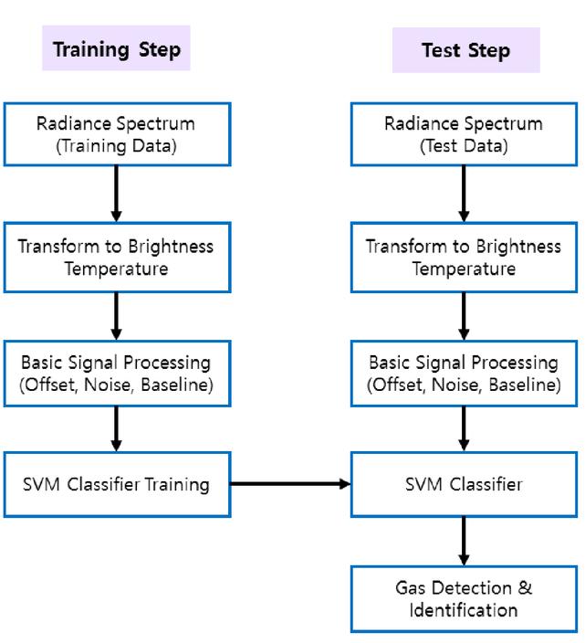 Intelligent detection algorithm of hazardous gases for FTIR-based