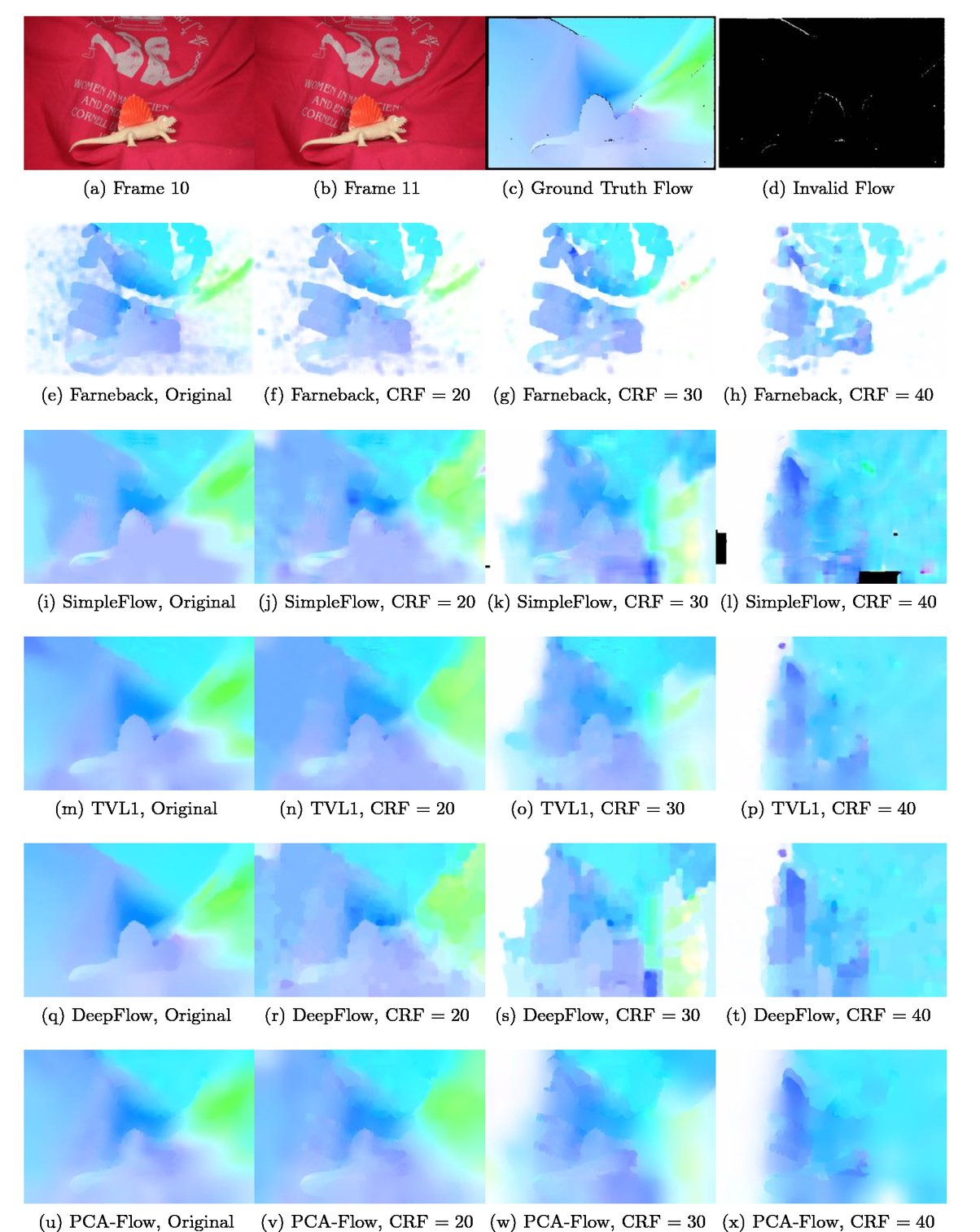 An analysis of optical flow on real and simulated data with