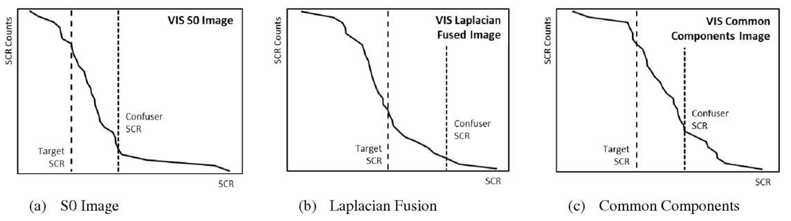 Robust fusion-based processing for military polarimetric