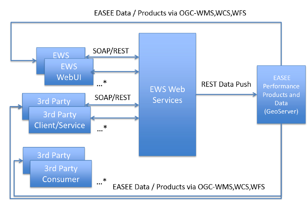EASEE: an open architecture approach for modeling