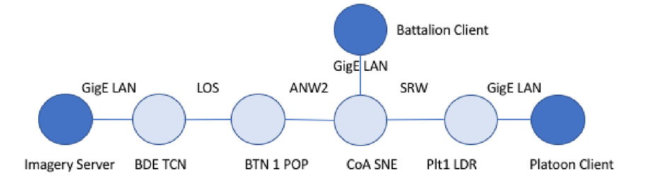 Communication networks for the tactical edge
