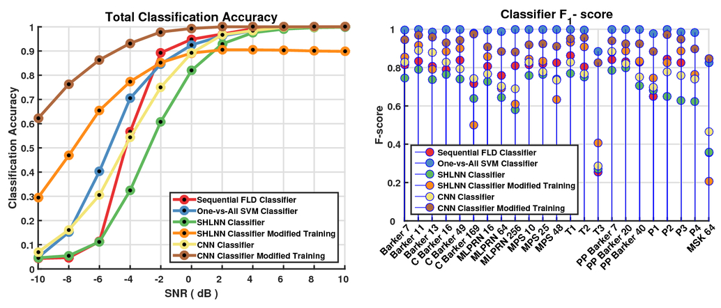 On the application of neural networks to the classification of phase