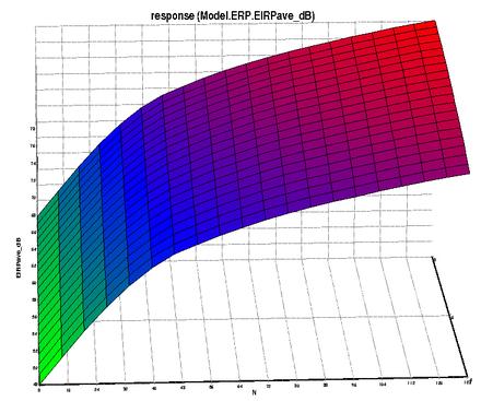 An integrated radar model solution for mission level