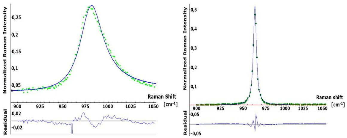 Micro-Raman spectroscopy as a tool for the characterization