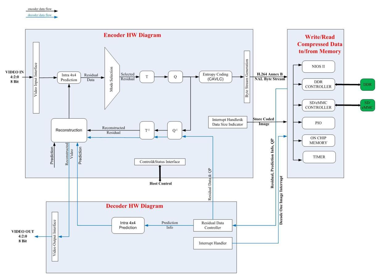 An Efficient Hw And Sw Design Of H264 Video Compression Storage 4 2 Encoder Logic Diagram 00247 Psisdg10223 102230g Page 3 1