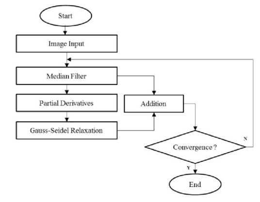 Recursive Gauss-Seidel median filter for CT lung image denoising