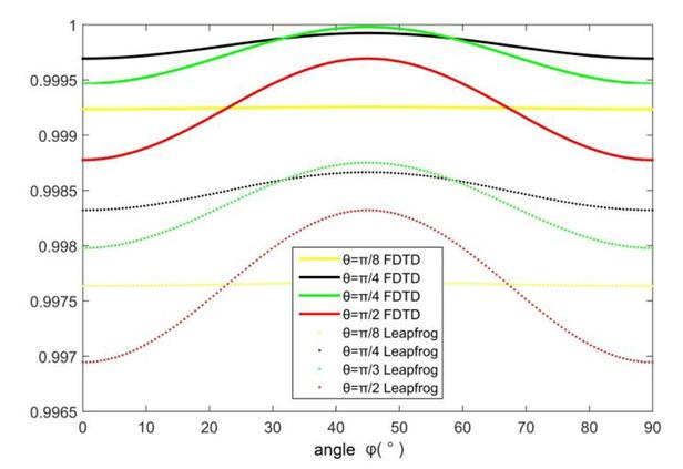 Application of the leapfrog ADI-FDTD method and PML boundary