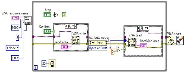 Design of the intelligent smoke alarm system based on photoelectric
