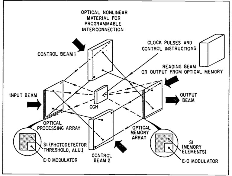 Programmable Opto Electronic Multiprocessor Systems