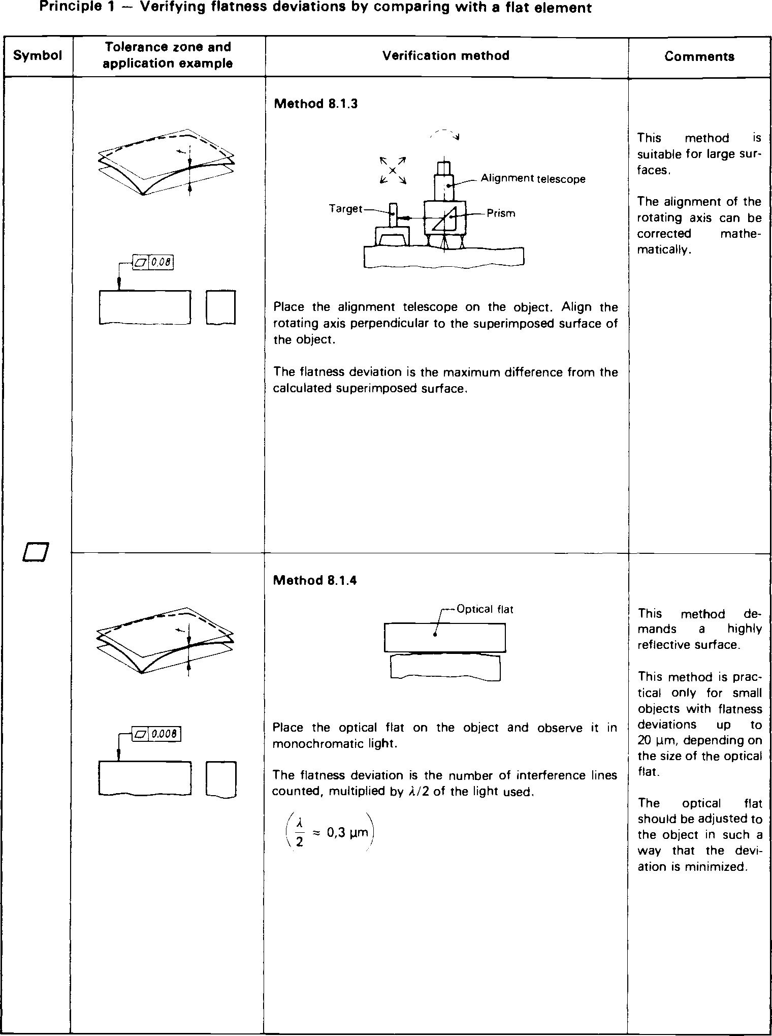 Influence Of International Standards On Optomechanical Design Information Society Rotary Dial Phone Electronic Circuit Schematic 00003 Psisdg10265 102650d Page 14 1