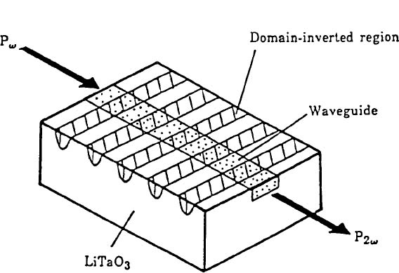 Proton Exchange Technology For Integrated Optics Application